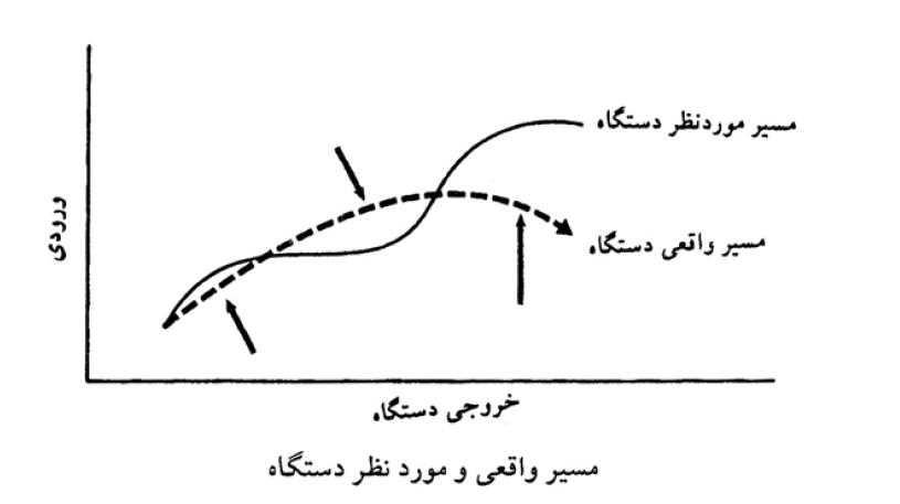 جزوه سیستم ها و منطق فازی