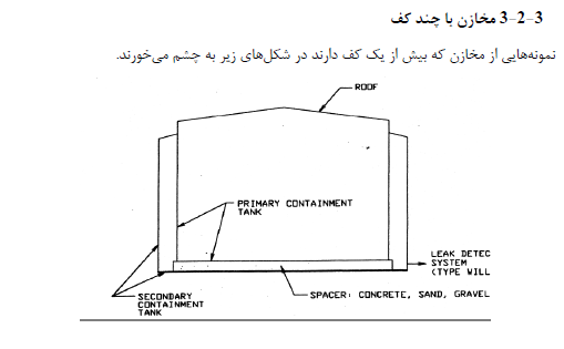 جزوه مخازن اتمسفریک